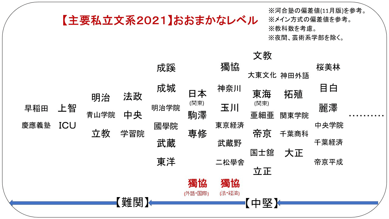 学部 経済 獨協 大学