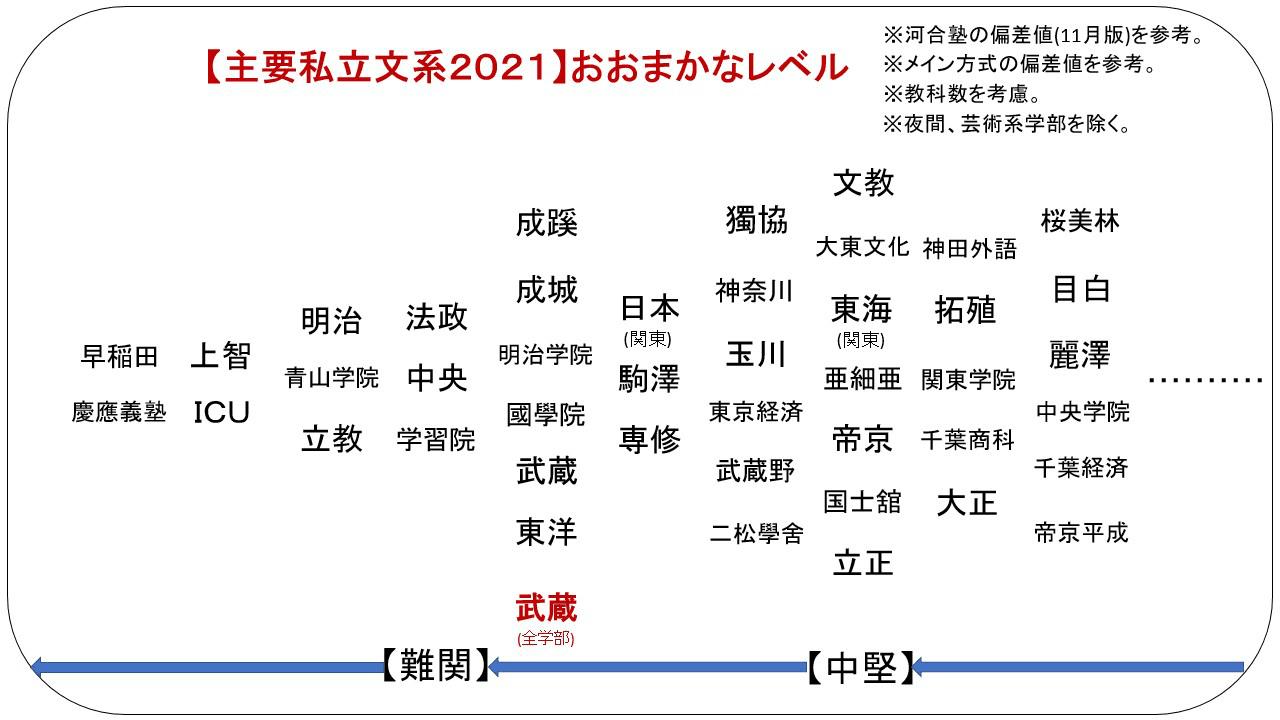 値 偏差 武蔵 大学