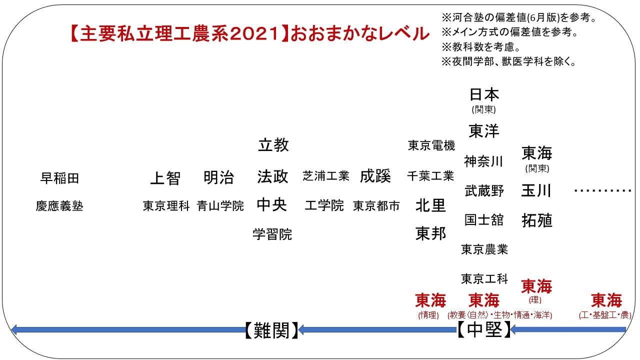 大学 値 高校 偏差 電機 東京