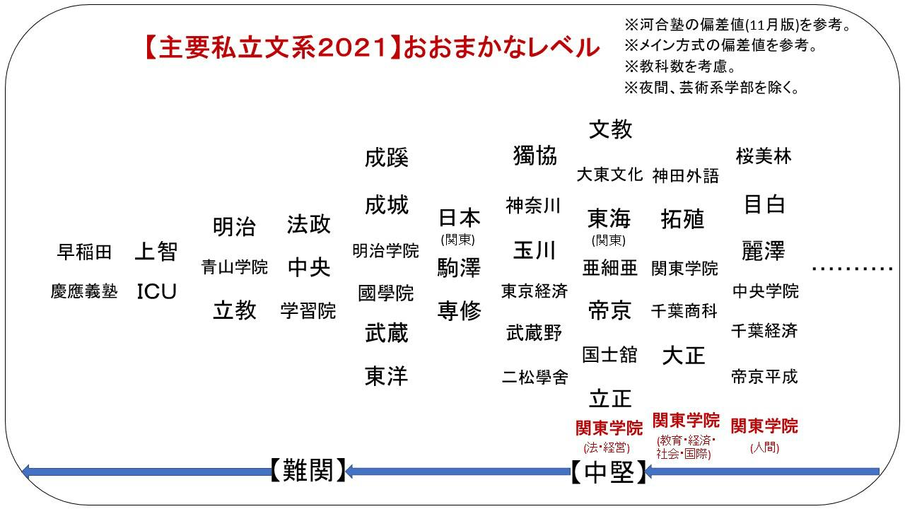 学院 大学 入試 関東