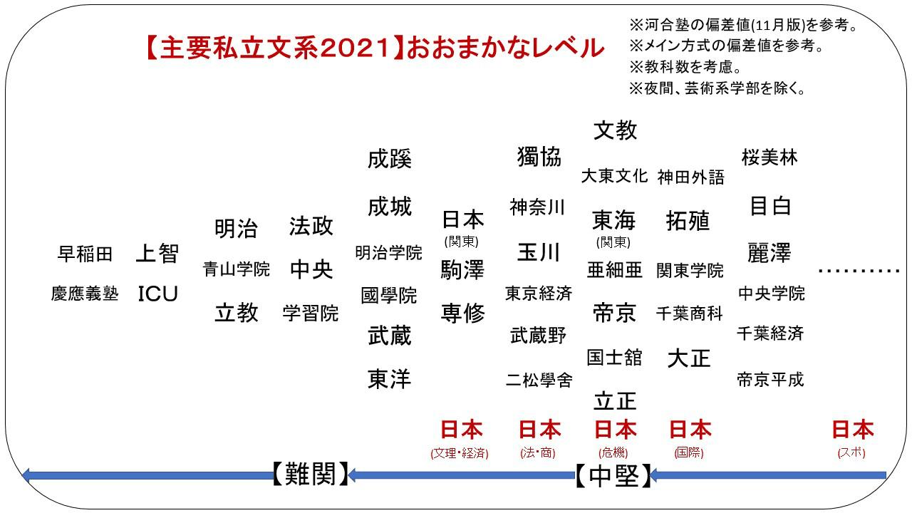 日本 工 学院 偏差 値