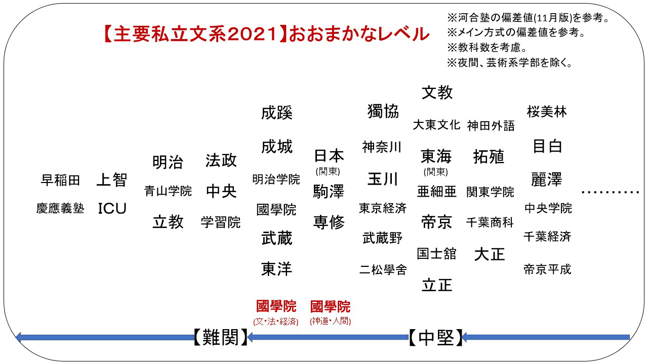 偏差 東京 理科 公立 値 大学 諏訪