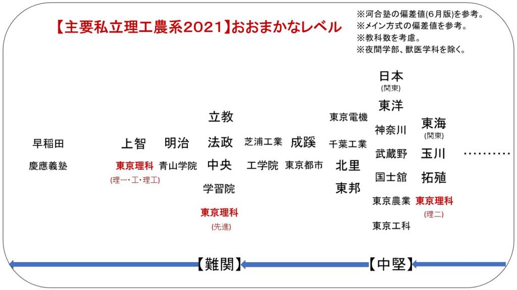 要項 大学 2021 理科 募集 東京