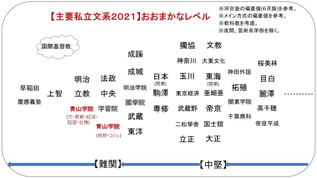 青山 学院 大学 2021 年度 入試