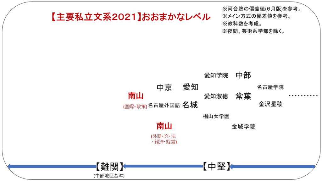 名古屋 私立 大学 偏差 値 私立の愛知の大学 偏差値 ランキング1位~100位