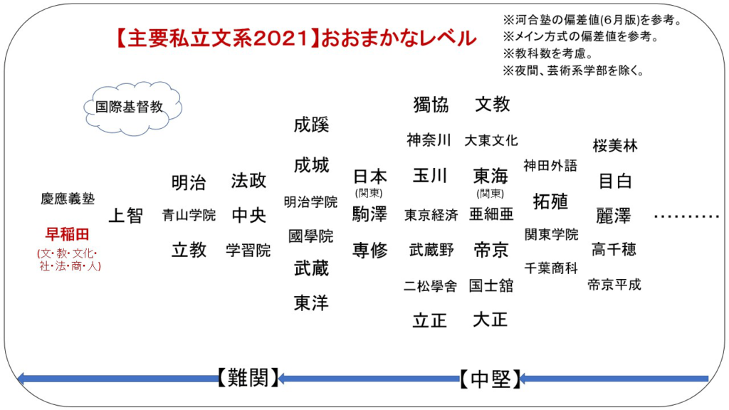 早稲田大学 偏差値