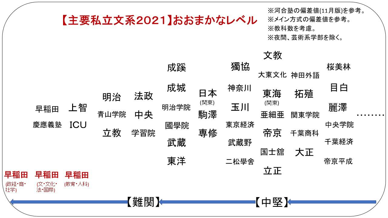 早稲田 大学 法学部 偏差 値 早稲田大学法学部の情報(偏差値・口コミなど) みんなの大学情報