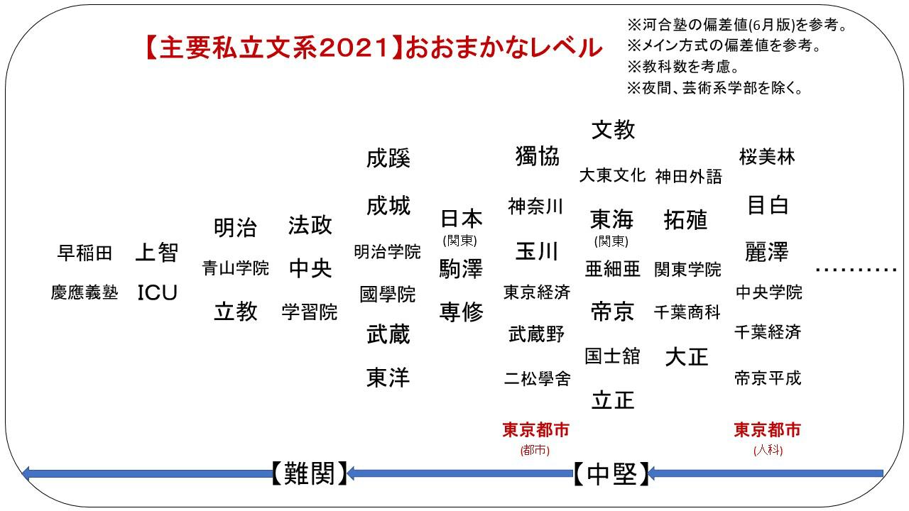 偏差 武蔵 工業 値 大学