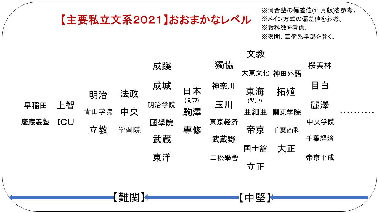 値 京都 橘 大学 偏差